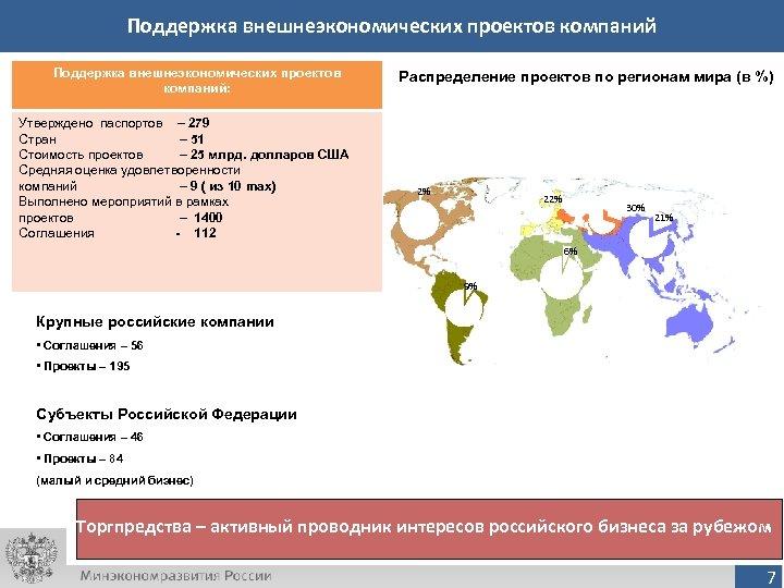 Поддержка внешнеэкономических проектов компаний: Утверждено паспортов – 279 Стран – 51 Стоимость проектов –