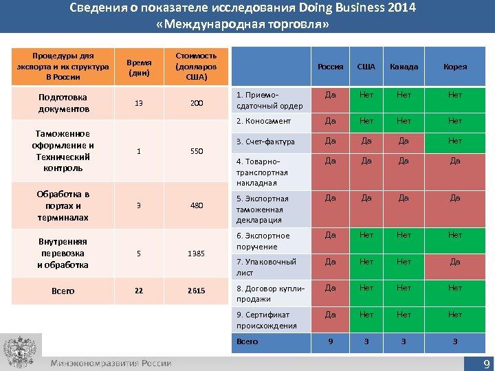 Сведения о показателе исследования Doing Business 2014 «Международная торговля» Процедуры для экспорта и их
