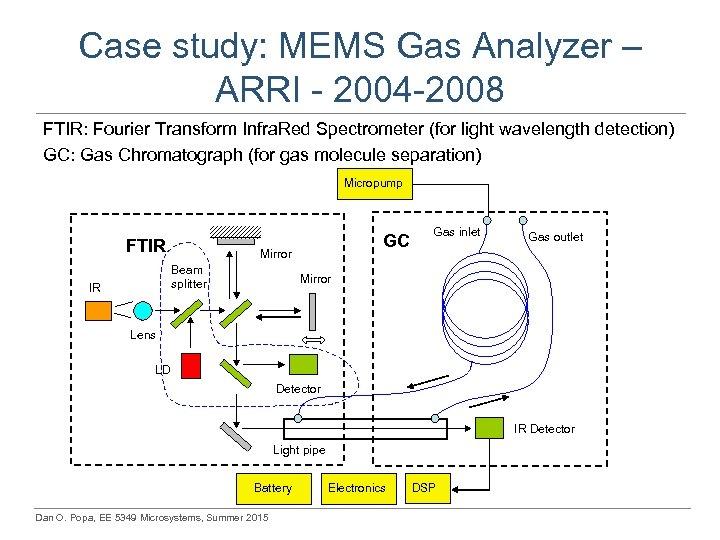 Case study: MEMS Gas Analyzer – ARRI - 2004 -2008 FTIR: Fourier Transform Infra.