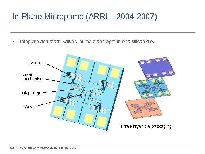 In-Plane Micropump (ARRI – 2004 -2007) • Integrate actuators, valves, pump diaphragm in one