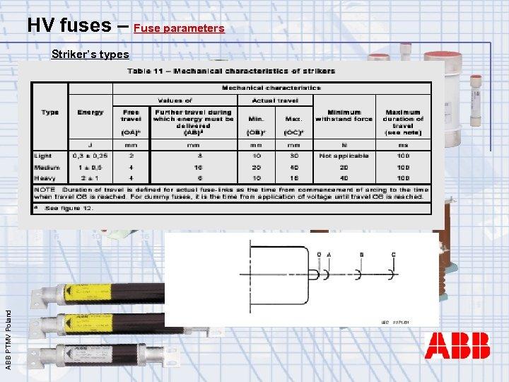 HV fuses – Fuse parameters ABB PTMV Poland Striker's types