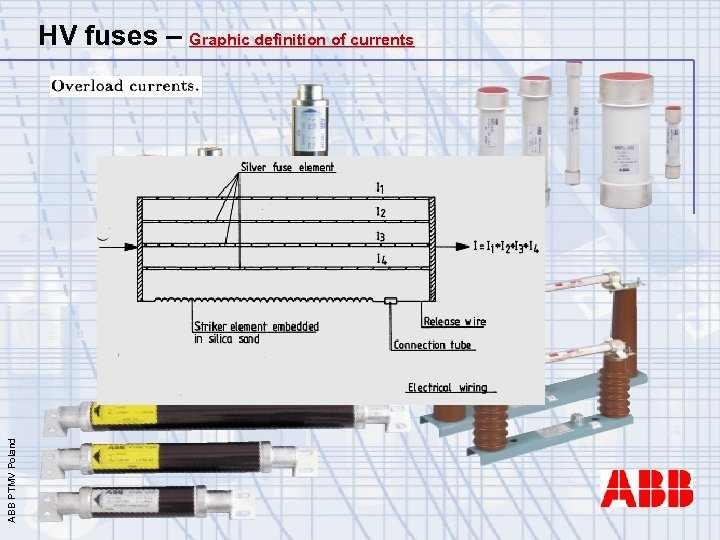 ABB PTMV Poland HV fuses – Graphic definition of currents