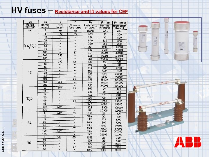 HV fuses – Resistance and I t values for CEF ABB PTMV Poland 2