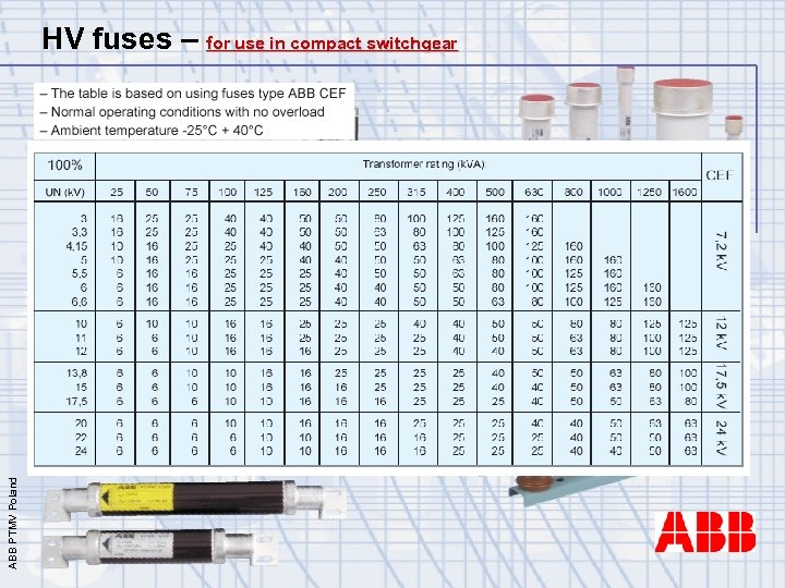 ABB PTMV Poland HV fuses – for use in compact switchgear