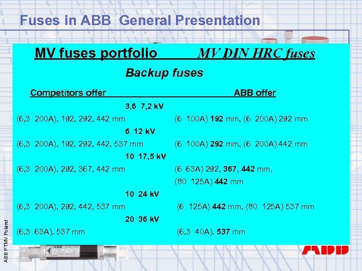 Fuses in ABB General Presentation MV fuses portfolio MV DIN HRC fuses Backup fuses