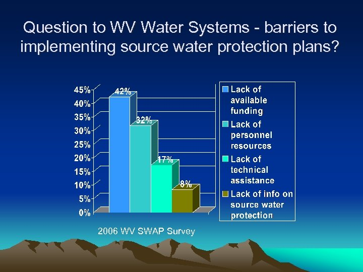 Question to WV Water Systems - barriers to implementing source water protection plans? 2006