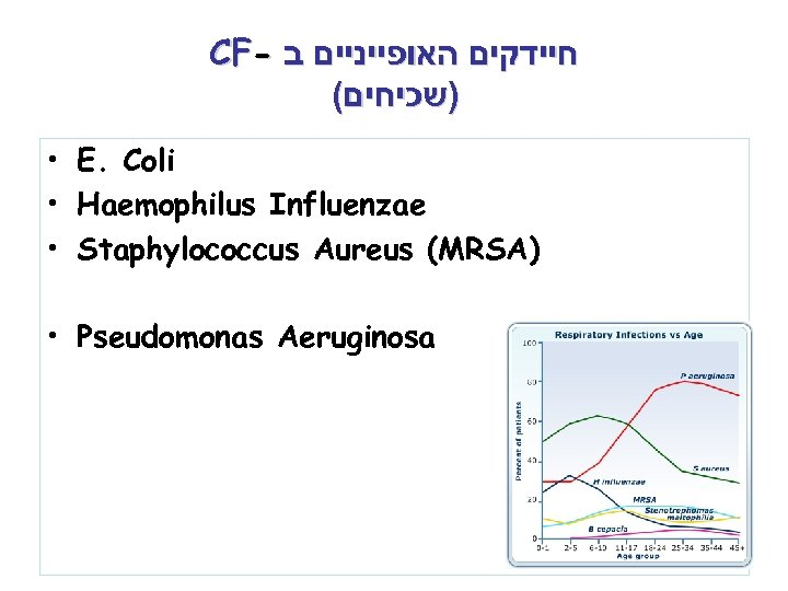 CF- חיידקים האופייניים ב ( )שכיחים • E. Coli • Haemophilus Influenzae • Staphylococcus