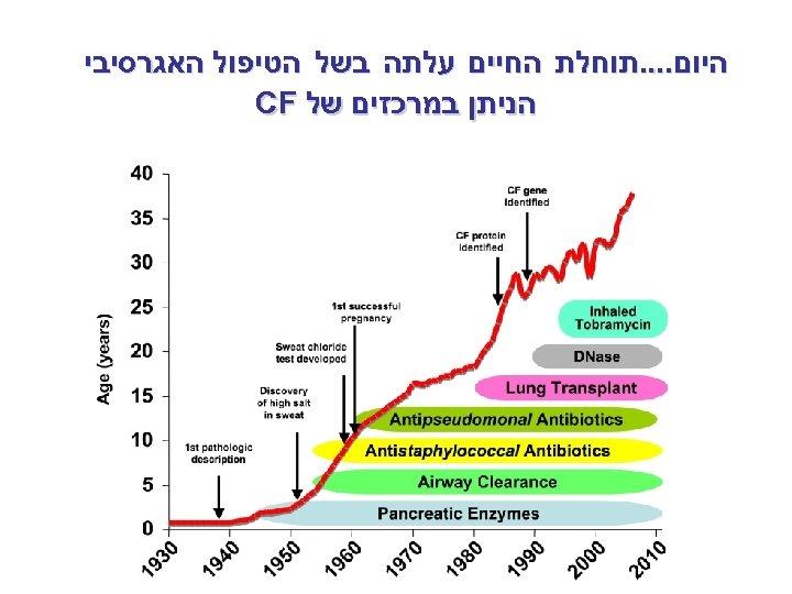 היום. . תוחלת החיים עלתה בשל הטיפול האגרסיבי הניתן במרכזים של CF