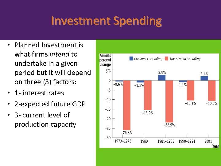 Investment Spending • Planned Investment is what firms intend to undertake in a given
