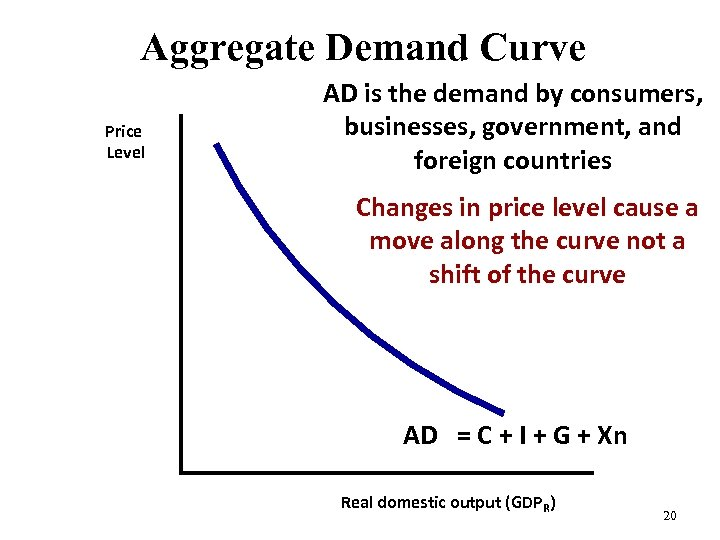 Aggregate Demand Curve Price Level AD is the demand by consumers, businesses, government, and