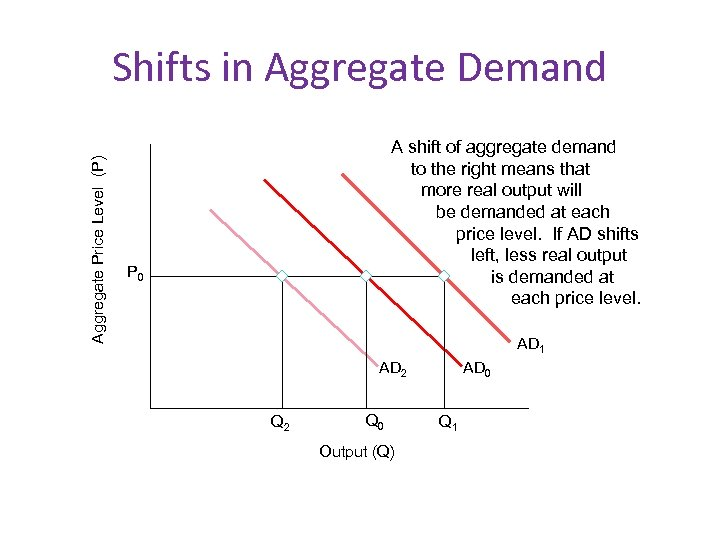 Aggregate Price Level (P) Shifts in Aggregate Demand A shift of aggregate demand to