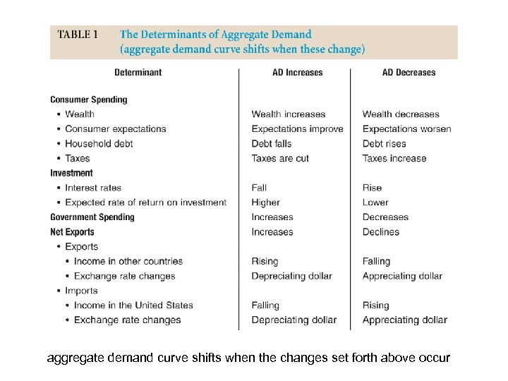 aggregate demand curve shifts when the changes set forth above occur