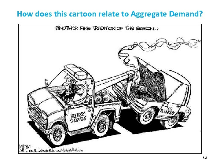 How does this cartoon relate to Aggregate Demand? 36