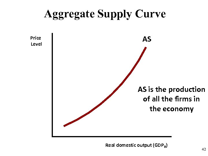 Aggregate Supply Curve Price Level AS AS is the production of all the firms