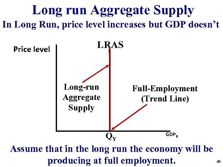 Long run Aggregate Supply In Long Run, price level increases but GDP doesn't Price