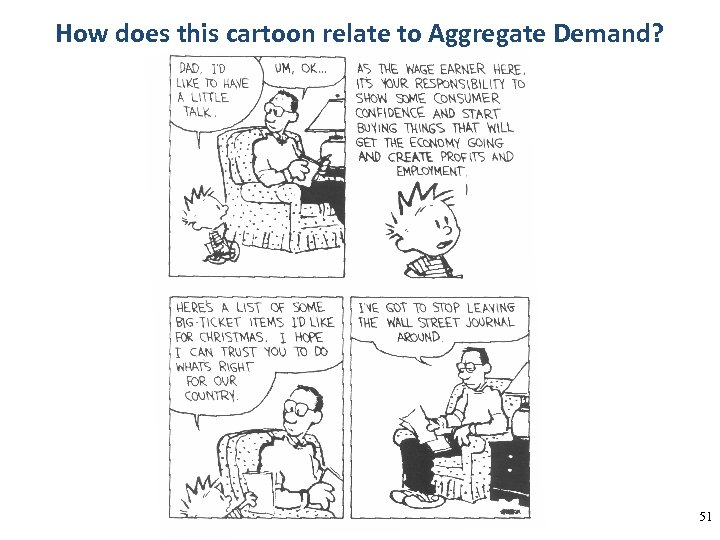 How does this cartoon relate to Aggregate Demand? 51