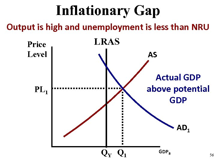 Inflationary Gap Output is high and unemployment is less than NRU Price Level LRAS