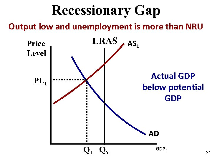 Recessionary Gap Output low and unemployment is more than NRU Price Level LRAS AS