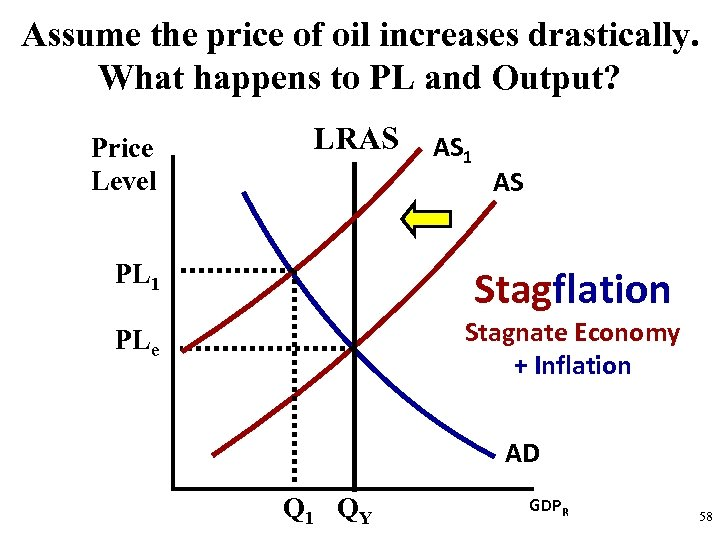 Assume the price of oil increases drastically. What happens to PL and Output? Price