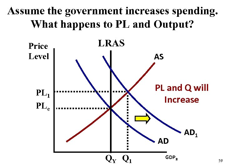 Assume the government increases spending. What happens to PL and Output? Price Level LRAS