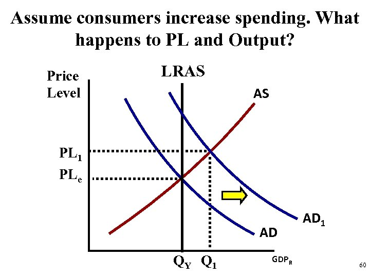 Assume consumers increase spending. What happens to PL and Output? Price Level LRAS AS