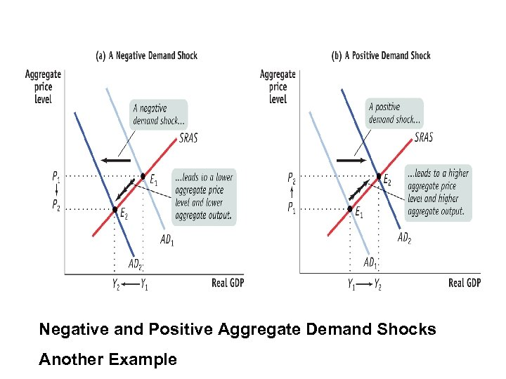 Negative and Positive Aggregate Demand Shocks Another Example