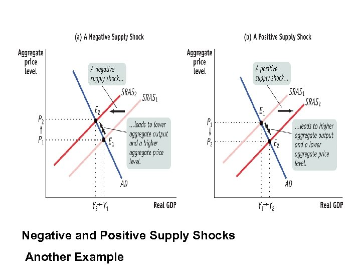 Negative and Positive Supply Shocks Another Example