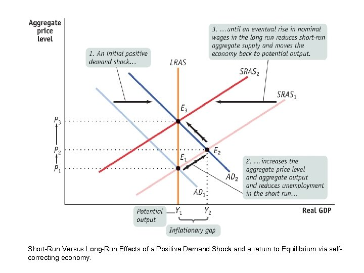 Short-Run Versus Long-Run Effects of a Positive Demand Shock and a return to Equilibrium