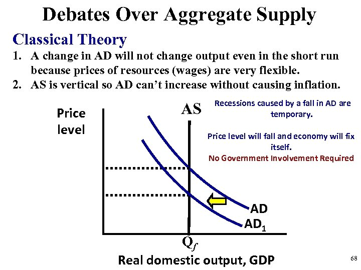 Debates Over Aggregate Supply Classical Theory 1. A change in AD will not change