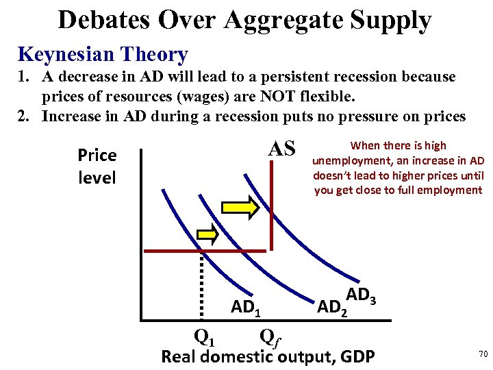 Debates Over Aggregate Supply Keynesian Theory 1. A decrease in AD will lead to