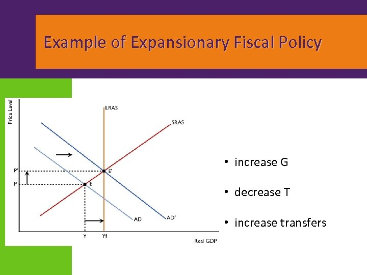 Example of Expansionary Fiscal Policy • increase G • decrease T • increase transfers