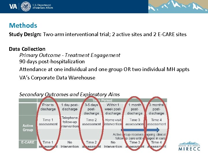 Methods Study Design: Two-arm interventional trial; 2 active sites and 2 E-CARE sites Data