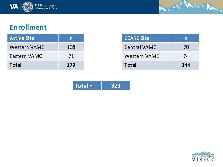 Enrollment Active Site n ECARE Site n Western VAMC 108 Central VAMC 70 Eastern