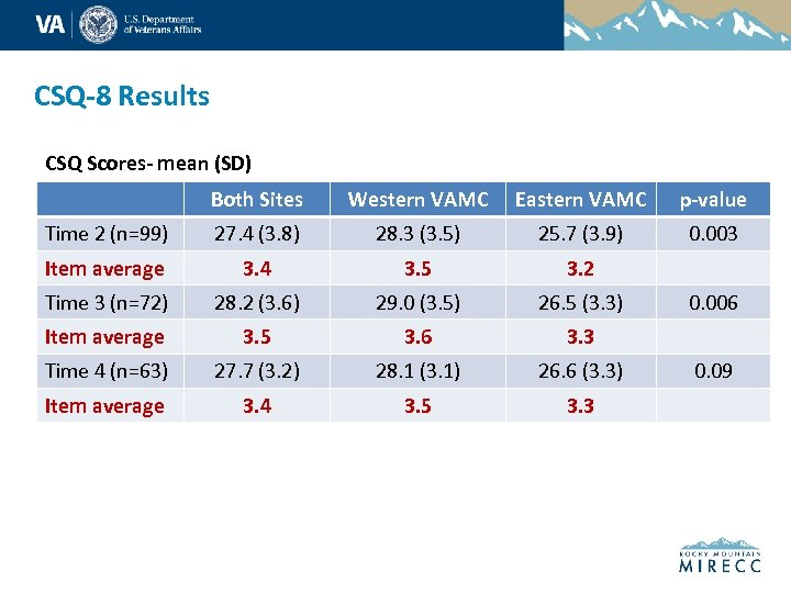 CSQ-8 Results CSQ Scores- mean (SD) Both Sites Western VAMC Eastern VAMC p-value Time