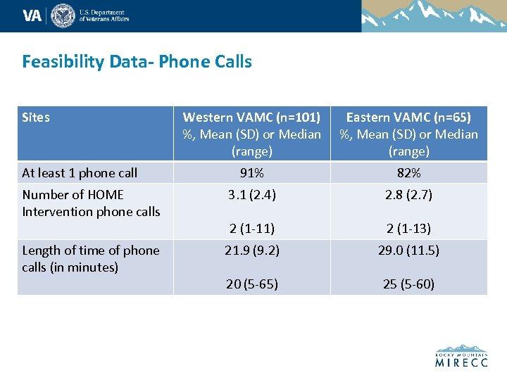 Feasibility Data- Phone Calls Sites Western VAMC (n=101) %, Mean (SD) or Median (range)