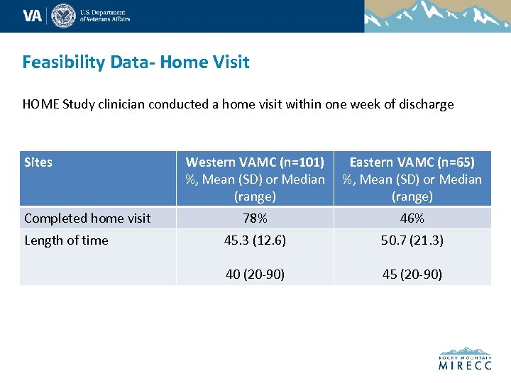 Feasibility Data- Home Visit HOME Study clinician conducted a home visit within one week