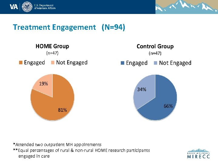 Treatment Engagement (N=94) *Attended two outpatient MH appointments **Equal percentages of rural & non-rural