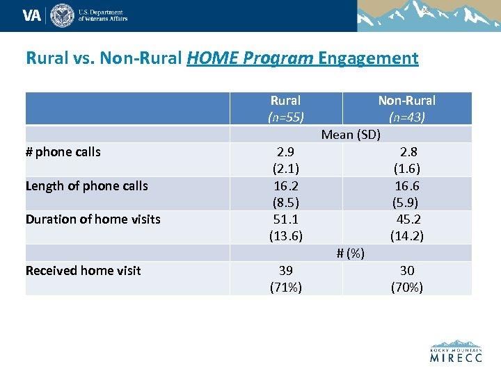 38 Rural vs. Non-Rural HOME Program Engagement # phone calls Length of phone calls