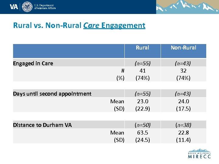 39 Rural vs. Non-Rural Care Engagement Rural Non-Rural # (%) (n=55) 41 (74%) (n=43)