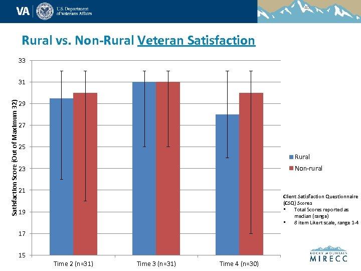 40 Rural vs. Non-Rural Veteran Satisfaction 33 Satisfaction Score (Out of Maximum 32) 31