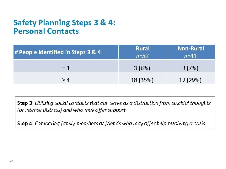 Safety Planning Steps 3 & 4: Personal Contacts Rural n=52 Non-Rural n=41 = 1