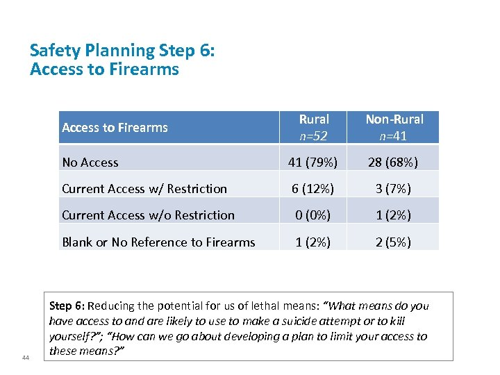Safety Planning Step 6: Access to Firearms Rural n=52 Non-Rural n=41 No Access 41