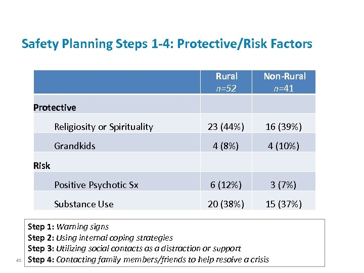 Safety Planning Steps 1 -4: Protective/Risk Factors Rural n=52 Non-Rural n=41 23 (44%) 16