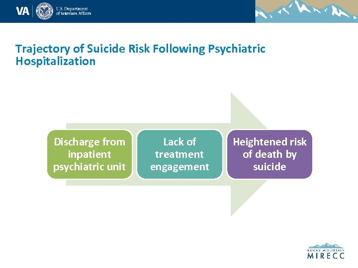 Trajectory of Suicide Risk Following Psychiatric Hospitalization Discharge from inpatient psychiatric unit Lack of