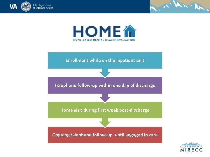 Enrollment while on the inpatient unit Telephone follow-up within one day of discharge Home