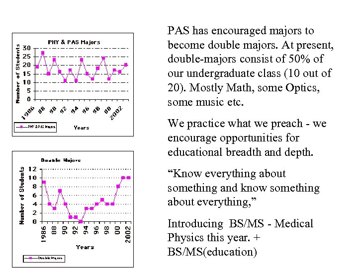 PAS has encouraged majors to become double majors. At present, double-majors consist of 50%