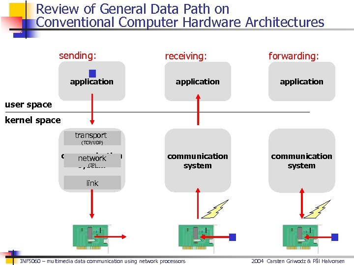 Review of General Data Path on Conventional Computer Hardware Architectures sending: application receiving: forwarding: