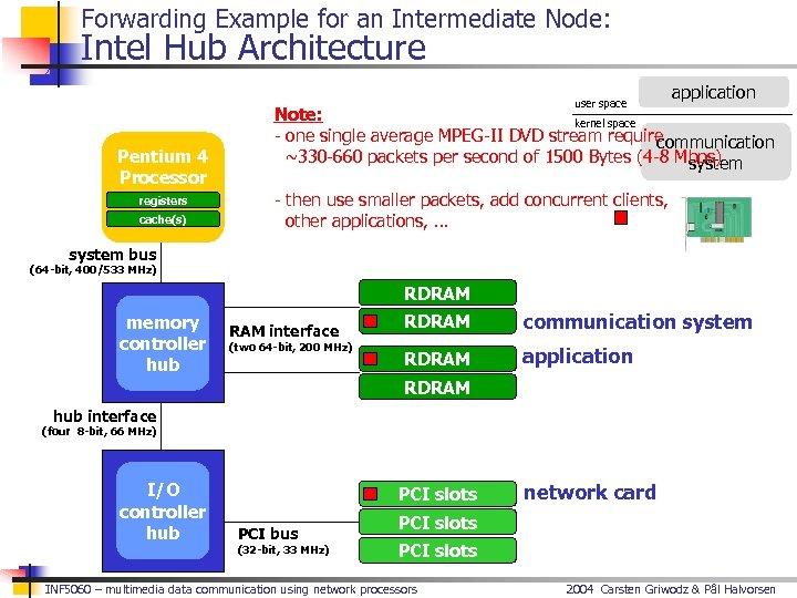 Forwarding Example for an Intermediate Node: Intel Hub Architecture user space Pentium 4 Processor