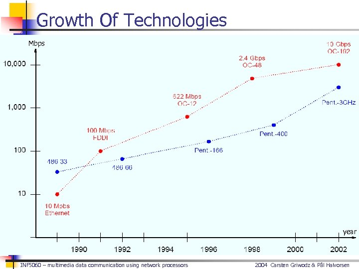 Growth Of Technologies Mbps year INF 5060 – multimedia data communication using network processors