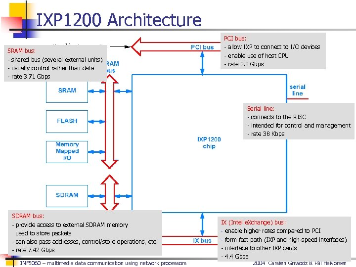 IXP 1200 Architecture SRAM bus: - shared bus (several external units) - usually control